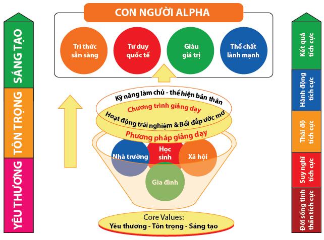 con nguoi alpha dang web-03