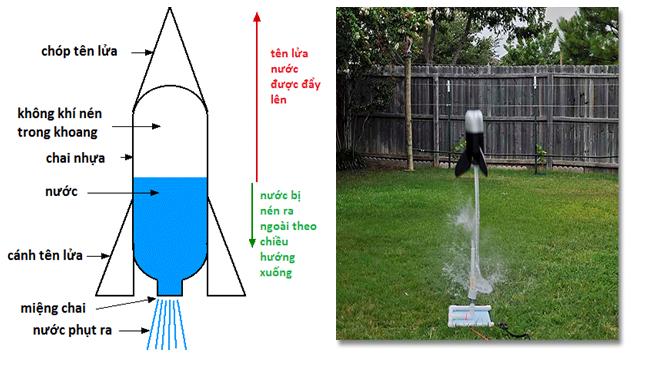 Cấu tạo tên lửa nước